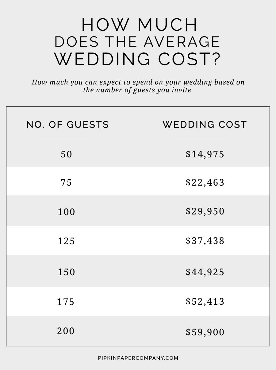 The Ultimate Wedding Planning Checklist Average Wedding Costs